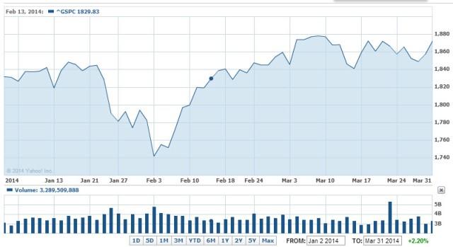 S&P Q1